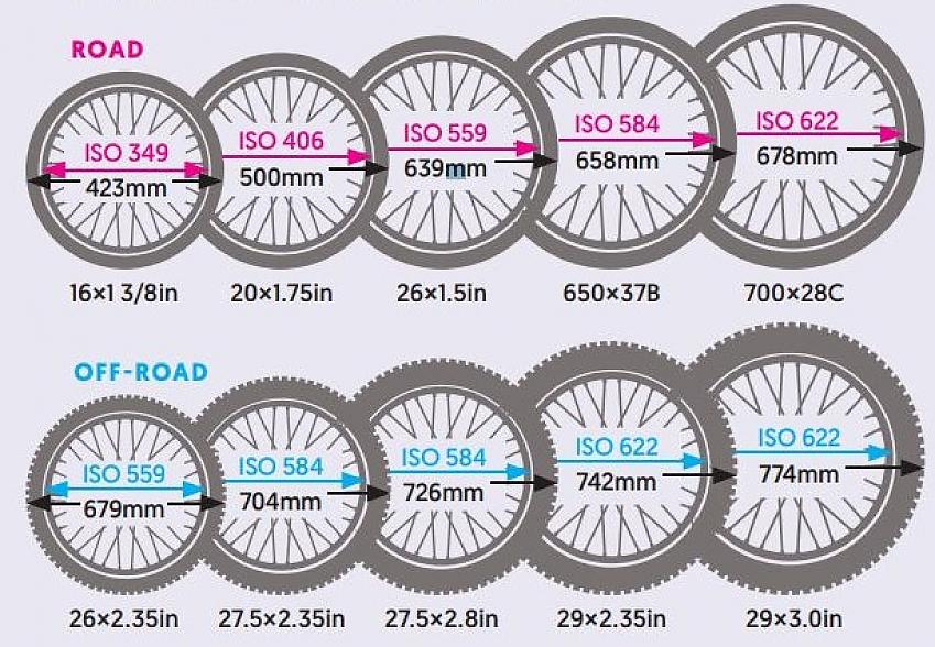 A guide to cycle tyre sizes | Cycling UK